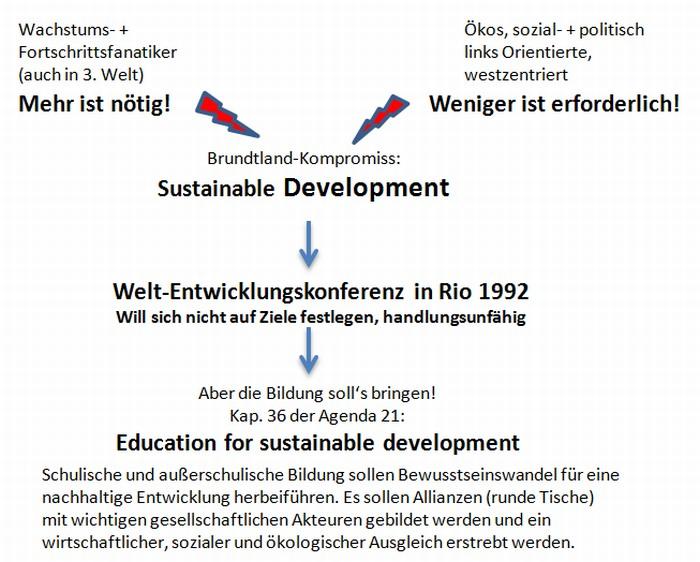 Bildung als Vehikel für SD-Umsetzung